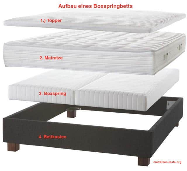 boxspringbett aufbau topper. Black Bedroom Furniture Sets. Home Design Ideas